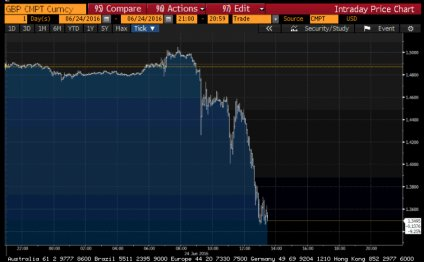 Bloomberg graph GBP