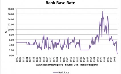 Historical Real Interest Rates