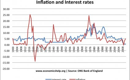 Historical Inflation and