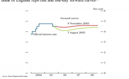 Chart 1.1 Bank of England repo