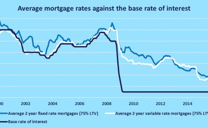 Base rate of interest vs