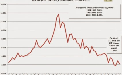 US 10-year T.Bond rates at the
