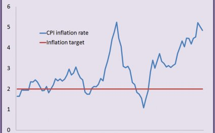 The BoE misses their inflation
