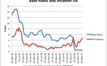 Inflation rate UK