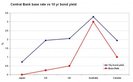 Central Bank base rates