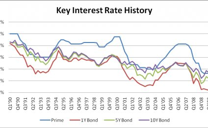 What is the current rates of interest?
