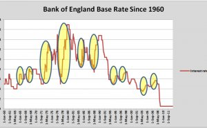 Bank of England base rates