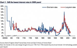 Bank of England Historical interest rates