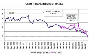 Interest rates UK