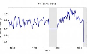 UK Bank rate