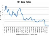 Bank of England current interest rates