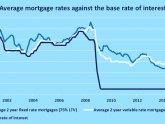 Interest Base rate
